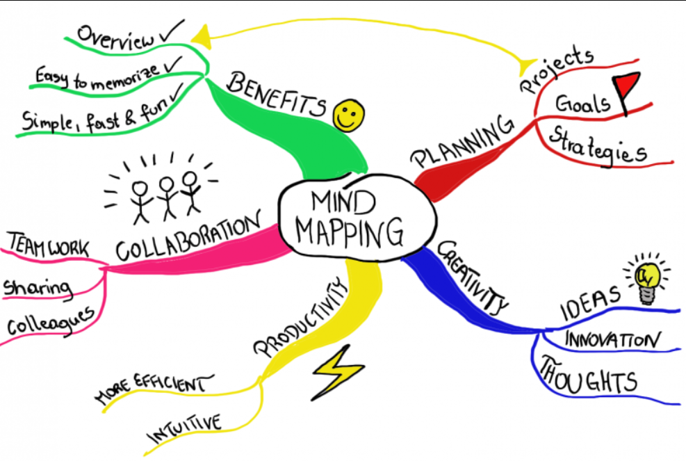 Mind Mapping - Best Note-Taking Method for Brainstorming