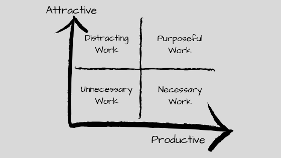 Hyperfocus 4 types of work