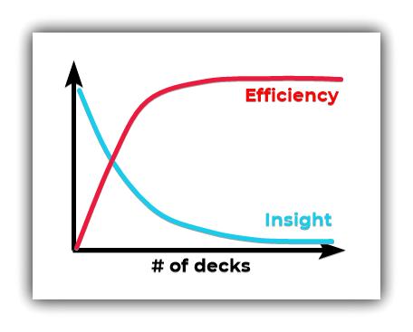 Anki deck tradeoff
